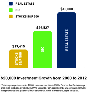 Why invest in Realestate