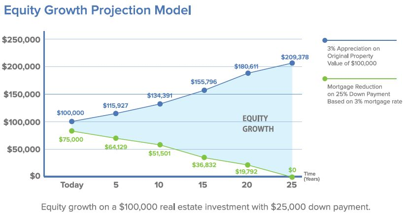 Equity Growth Projection Model